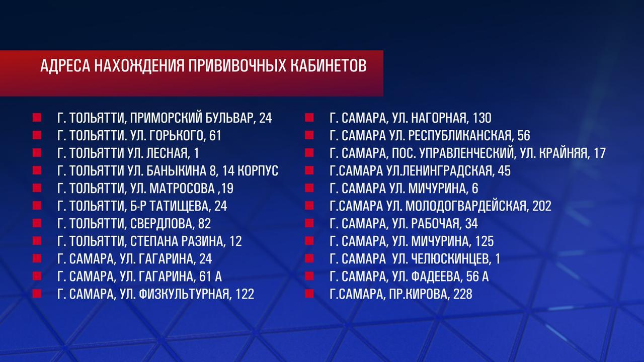 В Самарской области открылись 137 пунктов вакцинации от коронавируса