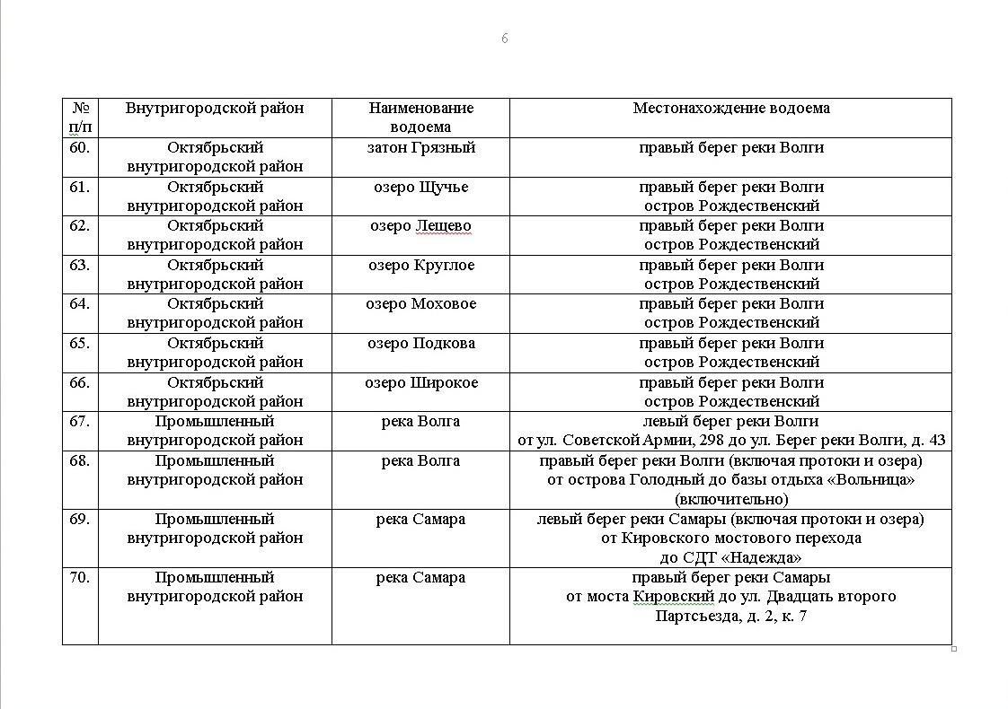 Пляжи «Заволги» вне закона. Появился список 77 запрещенных мест для купания в Самаре