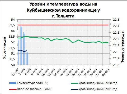Вода в Волге на территории Самарской области начала стремительно остывать