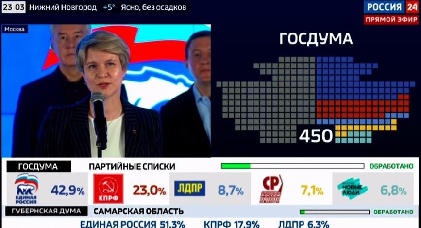 Стали известны предварительные результаты голосования на выборах депутатов Самарской Губернской Думы