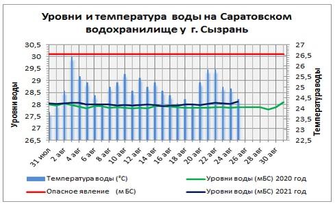 В Самарской области упала температура воды в Волге