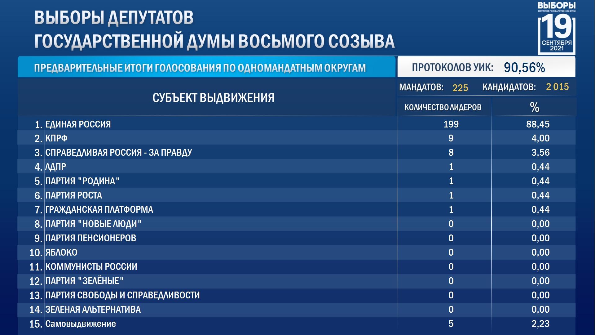 Кто победит на выборах в Госдуму от Самарской области? Обработано 95% бюллетеней