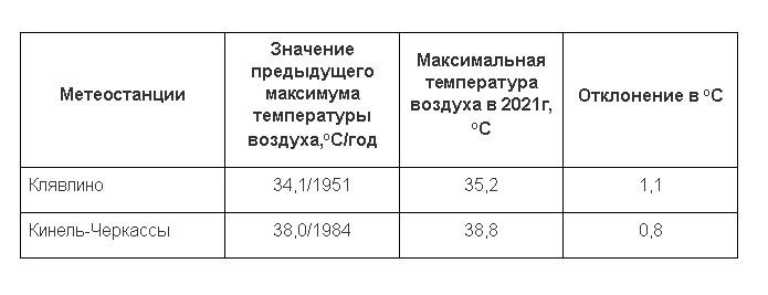 В Самарской области 20 июля был побит температурный рекорд 1951 года