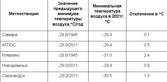 Прошедшая ночь в Самарской области побила температурный рекорд 1945 года