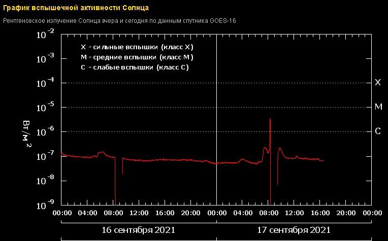 После вспышки на Солнце Самарскую область накрыла магнитная буря