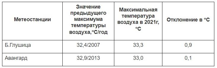 В Самарской области зафиксированы экстремальные температуры