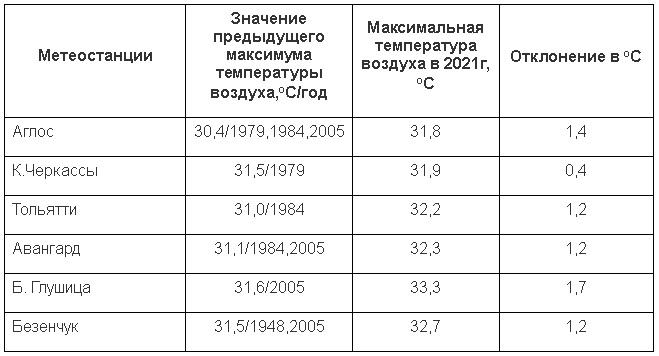В Самарской области погода обновила 73-летний рекорд по жаре