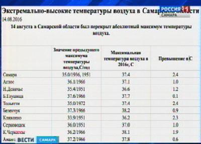 Ввыходные вСамарcкой области был превышен температурный рекорд